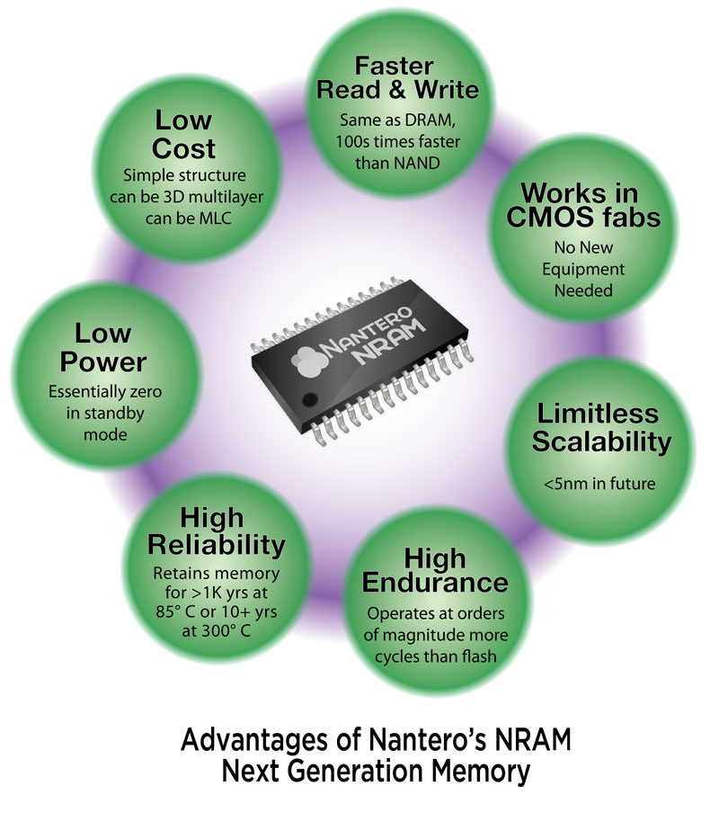 Nantero NRAM features and advantages
